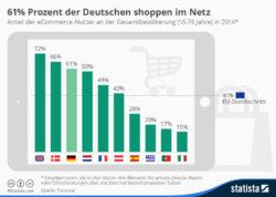 infografik_2310_anteil_der_online_shopper_an_der_gesamtbevoelkerung_n