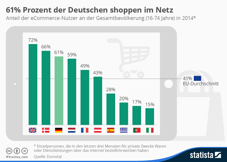 Anteil der Online-Käufer an der Gesamtbevölkerung
