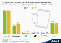 infografik_Marktanteile_bei_mobiler_Werbung
