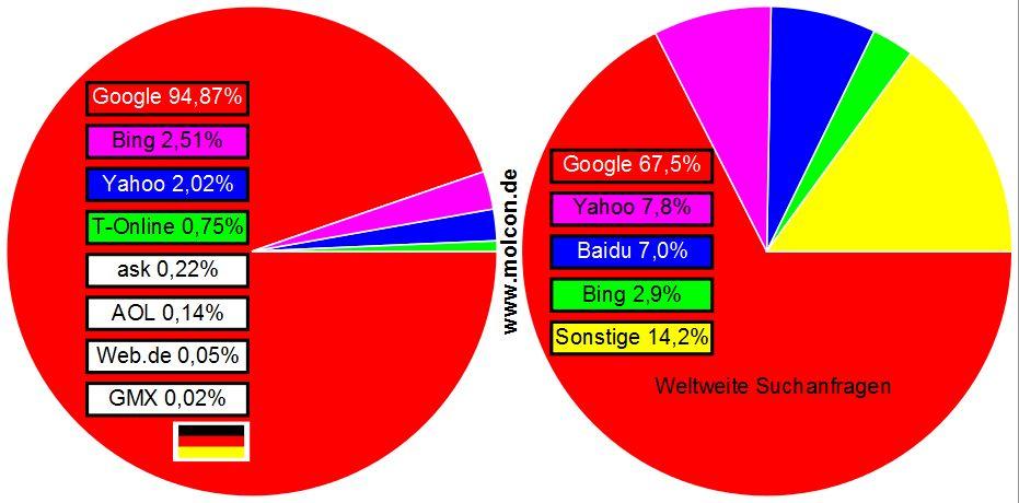 Statistik Google bing