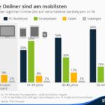 Die Grafik bildet die Verteilung der täglichen Online-Zeit auf verschiedene Gerätetypen ab.