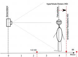 Hyperfokale Distanz