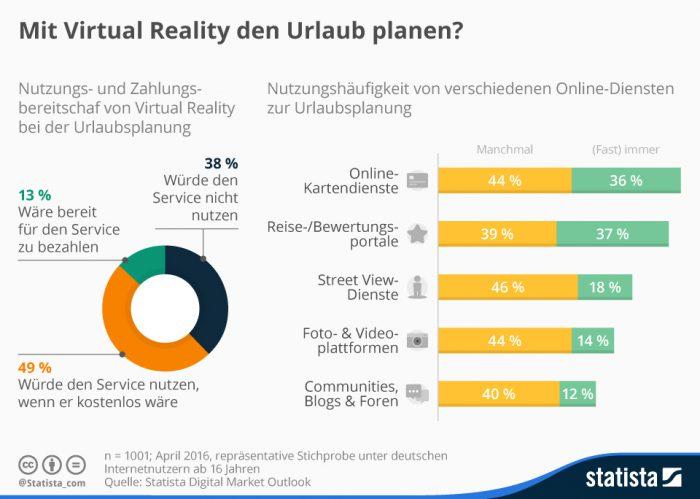 virtual reality zur urlaubsplanung