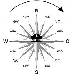 Kompass Norden Uhrzeigersinn
