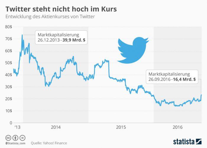 Twitter Aktienkurs