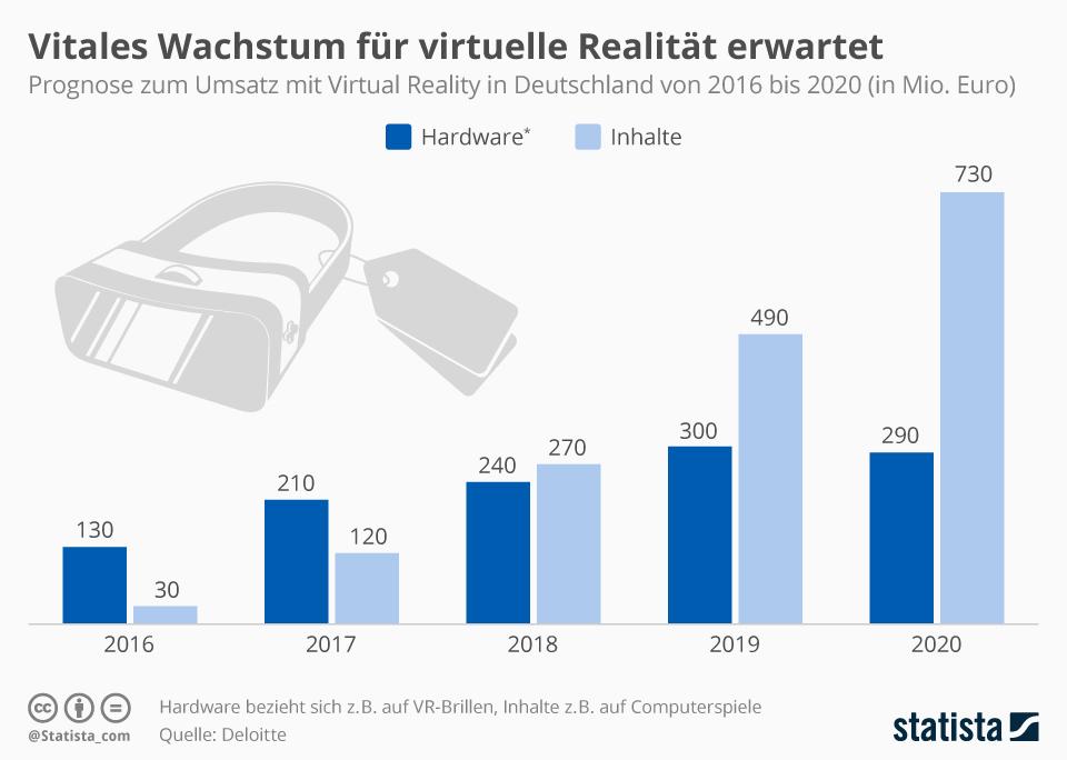 umsatz mit virtual reality