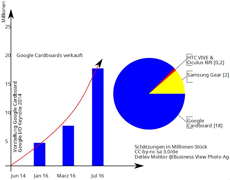 Google CardBoard Verkaufszahlen