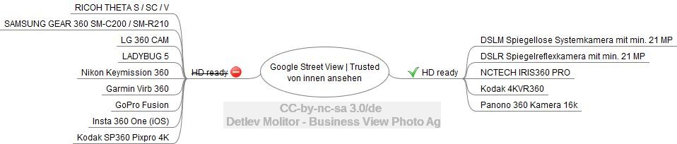 Checkliste Google Street View Rundgang in HD