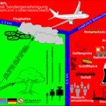 UAV Drohnen Regeln