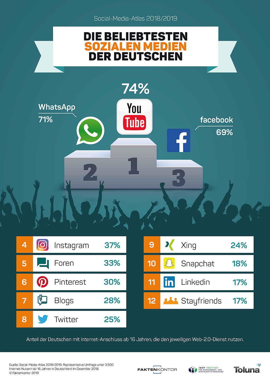 Infografik: Die beliebtesten Sozialen Medien der Deutschen