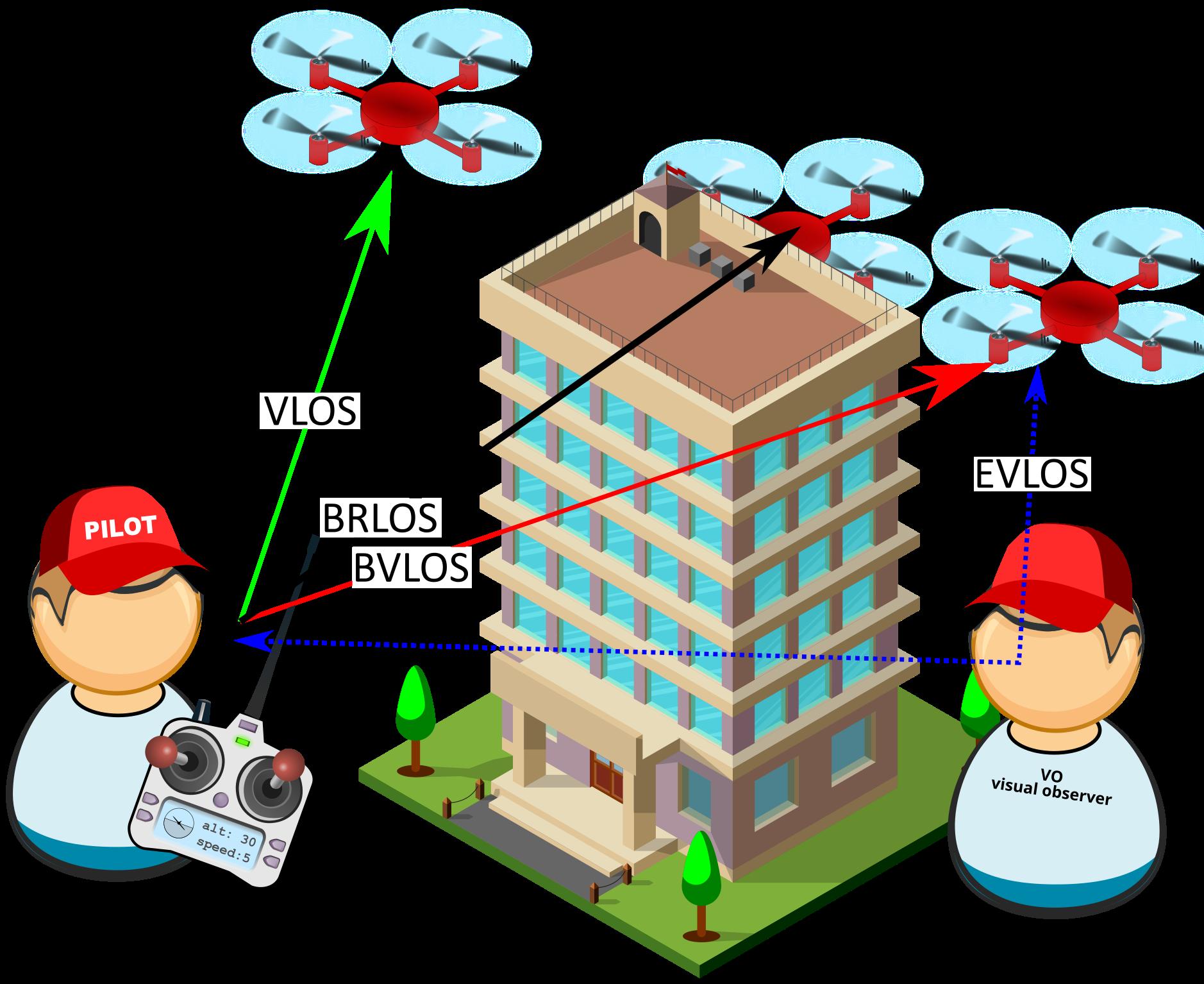 VLOS / BVLOS - Drohne