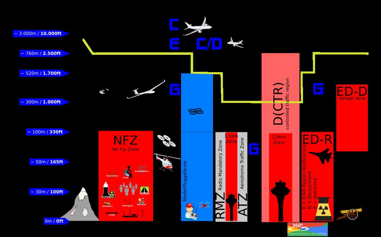 Luftraumkarte