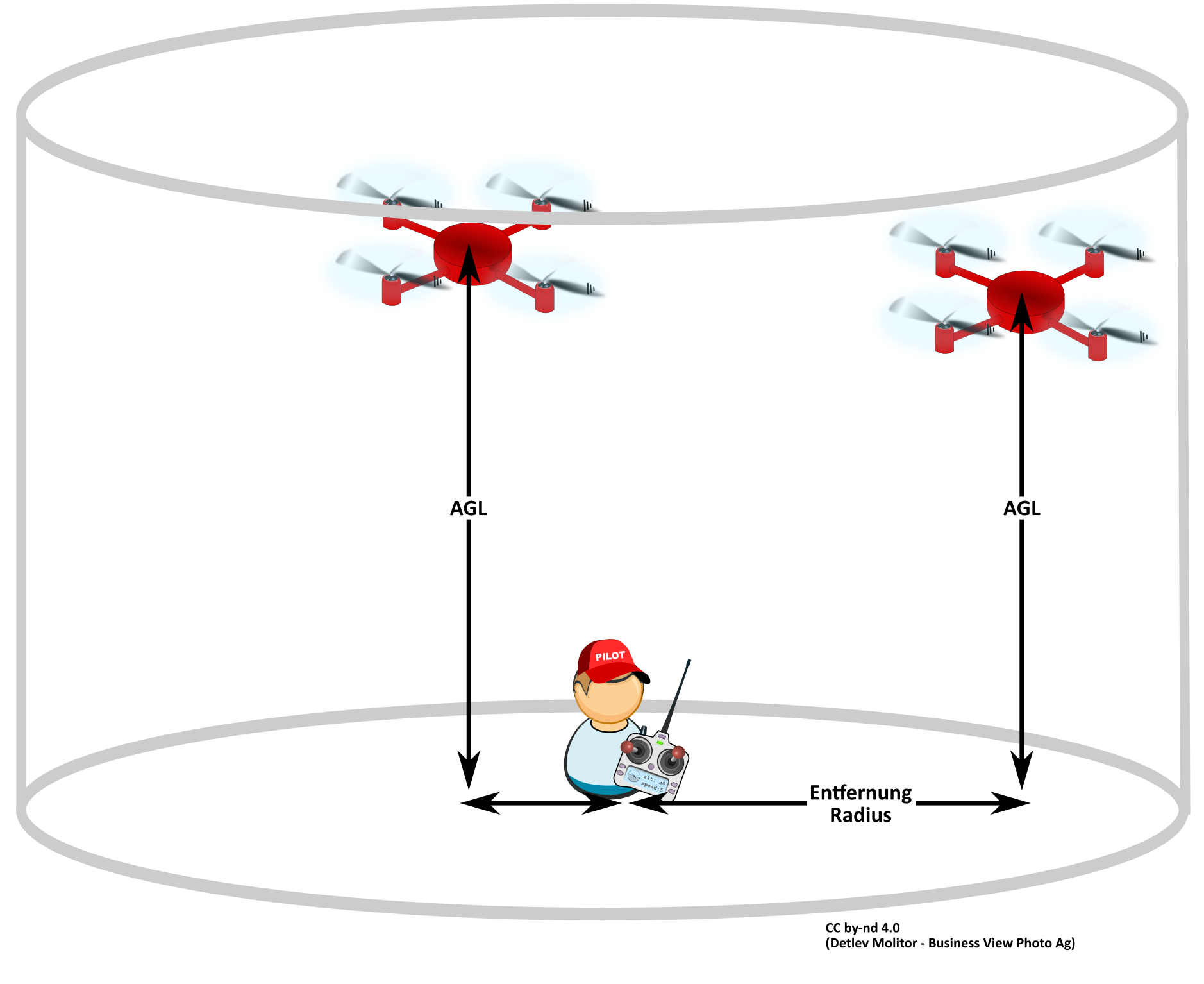 Drohne Flugradius